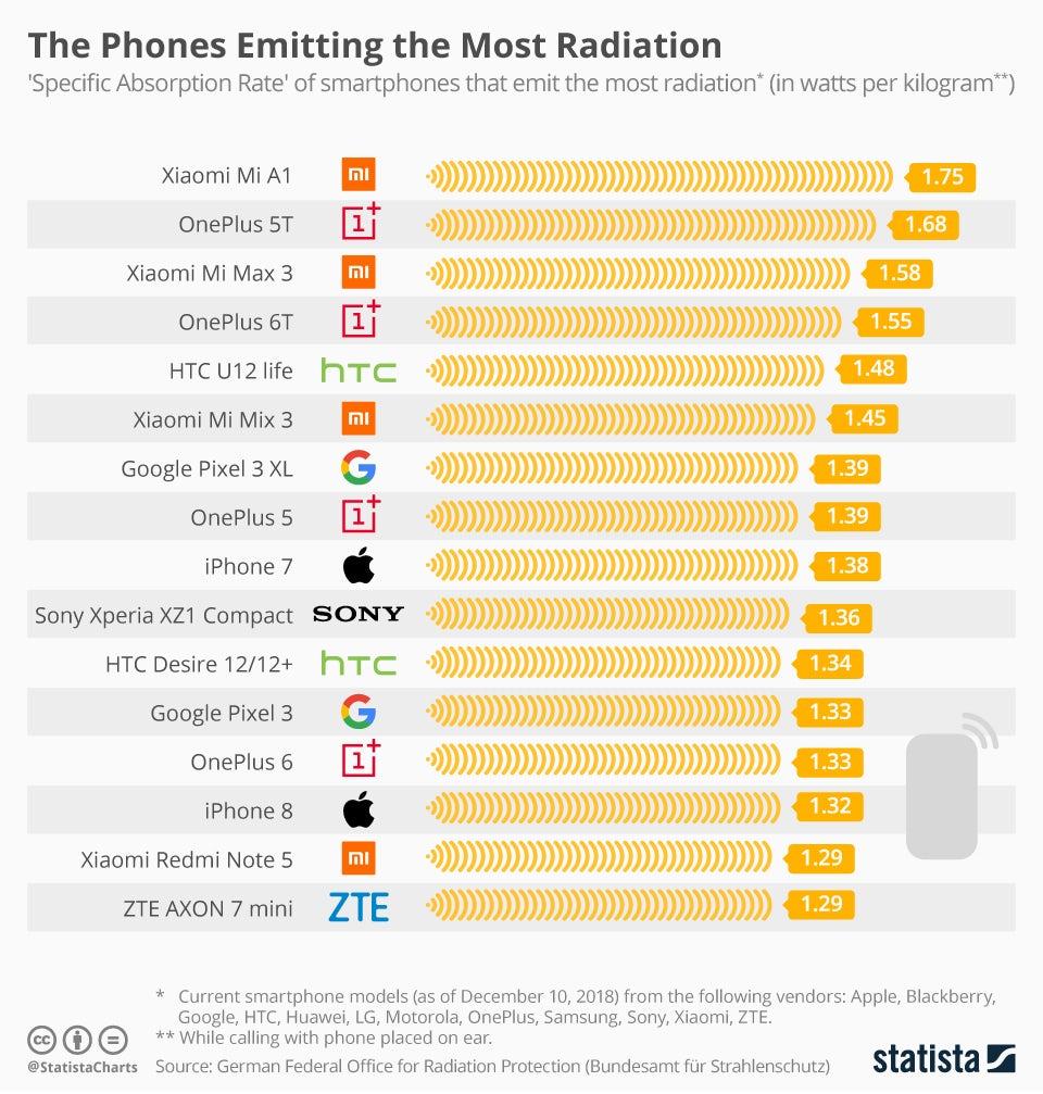 Telemóveis que emitem mais radiação.