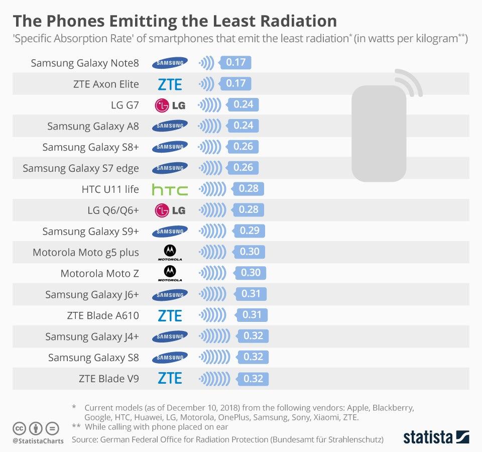 Telemóveis que emitem menos radiação